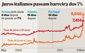 Evolução das taxas de juro da dívida italiana: a dívida a um ano já paga mais que a dívida a dez anos