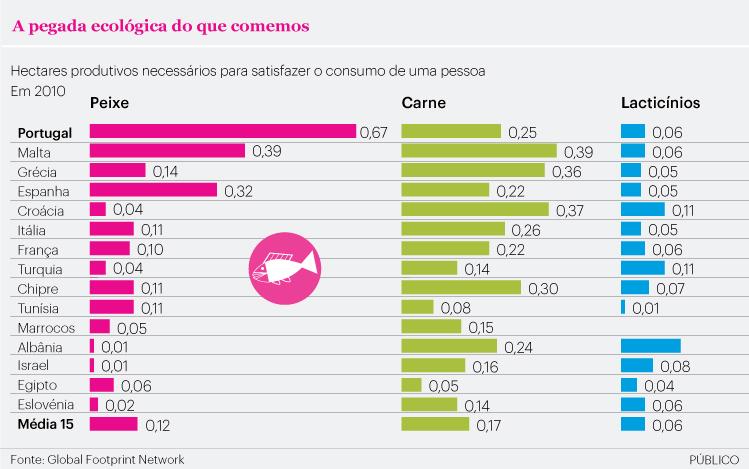 Alimentação. Consumo de peixe em Portugal é dos mais prejudiciais ao planeta
